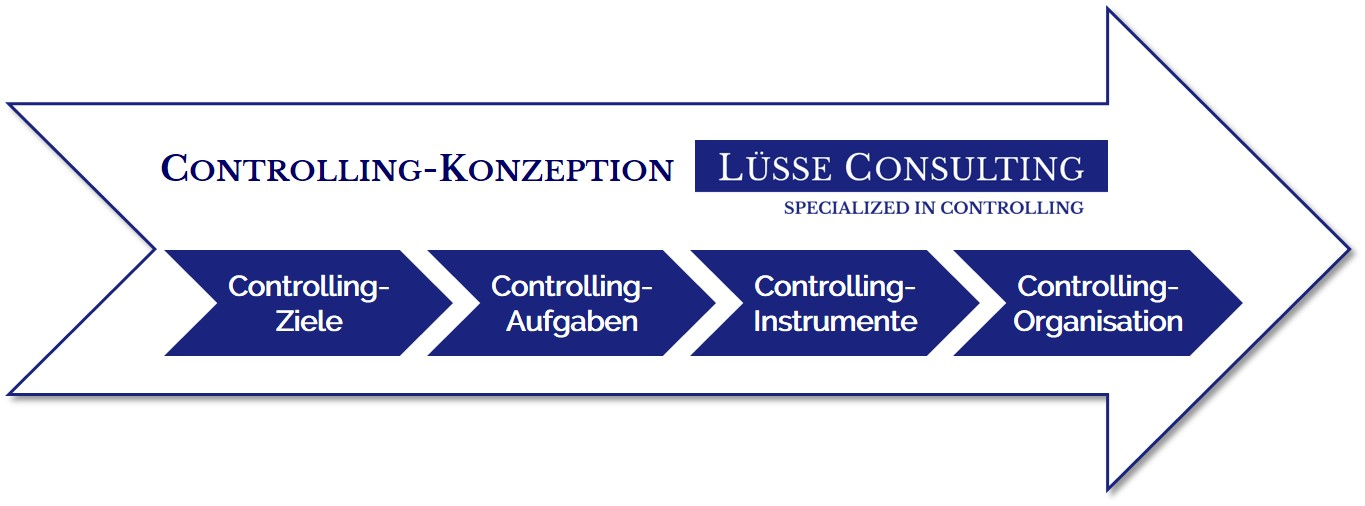 Logo: Lüsse Consulting - specialized in controlling